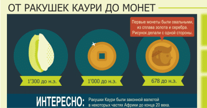 пост_инфографика_деньги_обложка