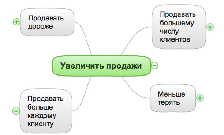 istochniki_rosta_prodazh_mind_map_1