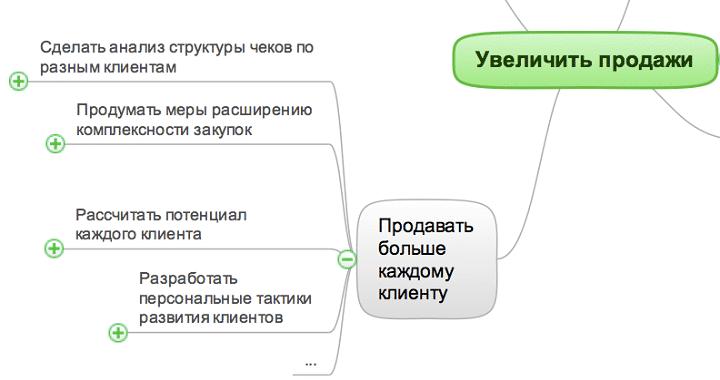 istochniki_rosta_prodazh_mind_map_3_1