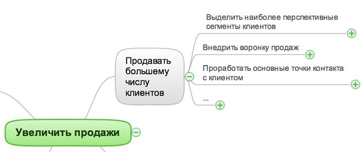 istochniki_rosta_prodazh_mind_map_4