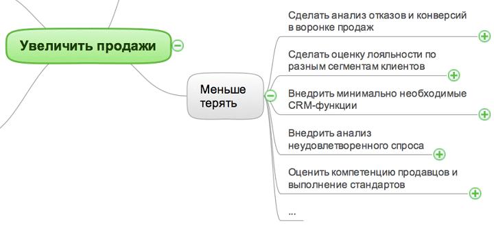 istochniki_rosta_prodazh_mind_map_5