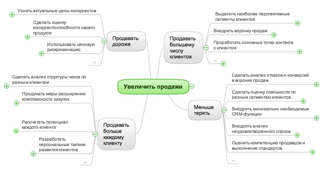 istochniki_rosta_prodazh_mind_map_6_